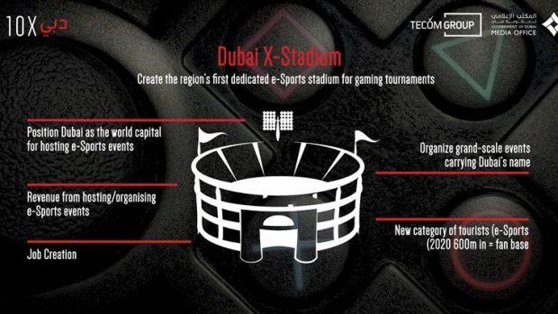 Il piano per il Dubai X-Stadium: la città mira a renderlo un centro fondamentale per il crescente fenomeno degli eSports.