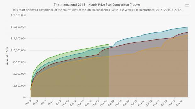 La crescita del montepremi degli International 2018 confrontata con gli anni precedente - Fonte: Dota 2 Prize Pool Tracker.