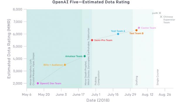 I progressi di OpenAI sono stati fenomenali: in pochi mesi è piazzata da un livello amatoriale a sfidare i professionisti.