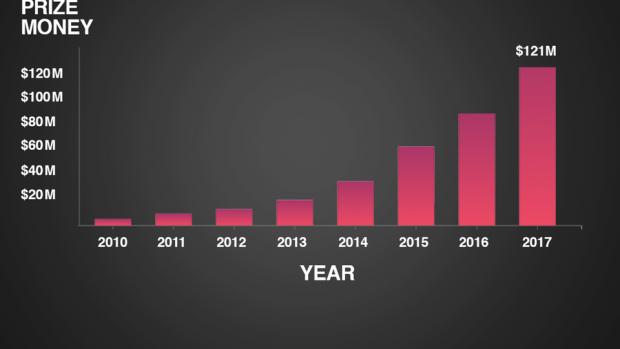 Il grafico di EEDAR dimostra l'ottimo stato di salute degli eSports: in sette anni, i montepremi per i tornei di eSports sono cresciuti esponenzialmente, e senza mai fermarsi. (FONTE:EEDAR via https://www.statista.com/chart/13922/annual-esports-prize-money/ )