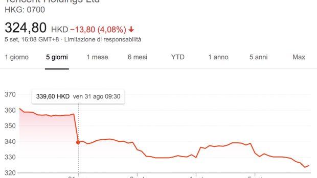 La mattina dello scorso 31 agosto non è stata delle migliori per Tencent. E nei giorni successivi il titolo ha continuato a perdere.