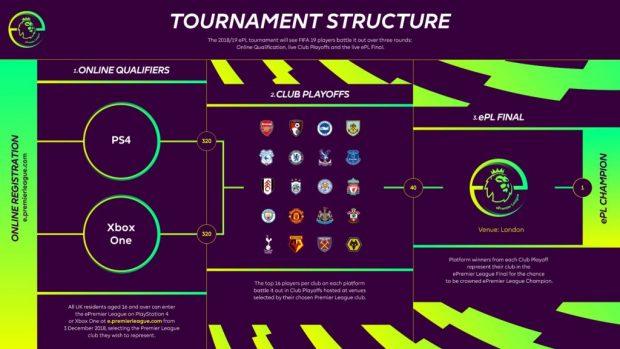 La ePremier League durerà tre mesi, da gennaio a marzo 2019, concludendosi con le gran finali di Londra il 28 e il 29 marzo.