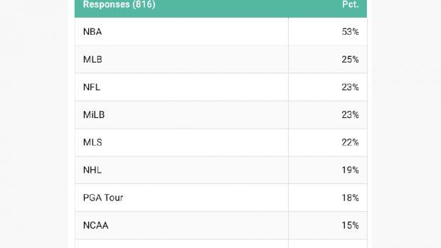 Anche se in fondo alla top 10, la Overwatch League dimostra di essere un evento che attira sponsor.