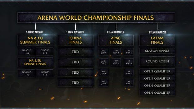 Così si rinnova l'Arena World Championship.