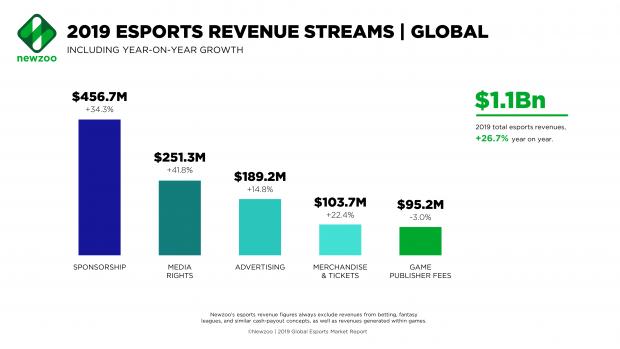 La maggior parte dei ricavi arriverà nuovamente dalle sponsorizzazioni: 456,7 milioni.